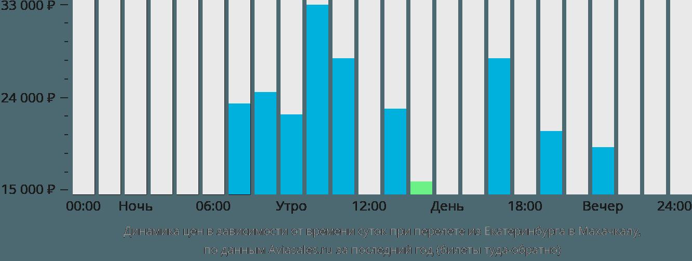 Динамика цен в зависимости от времени вылета из Екатеринбурга в Махачкалу
