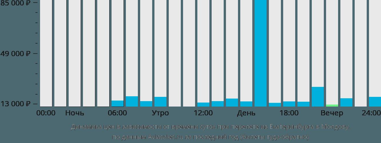 Динамика цен в зависимости от времени вылета из Екатеринбурга в Молдову