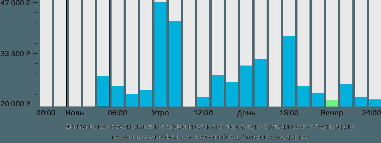 Динамика цен в зависимости от времени вылета из Екатеринбурга в Черногорию