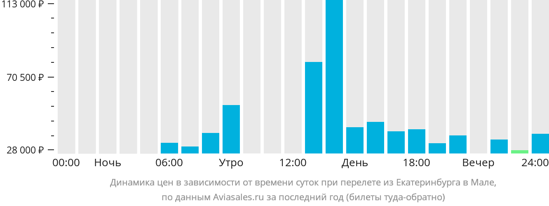 Динамика цен в зависимости от времени вылета из Екатеринбурга в Мале