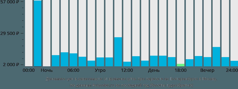 Динамика цен в зависимости от времени вылета из Екатеринбурга в Москву