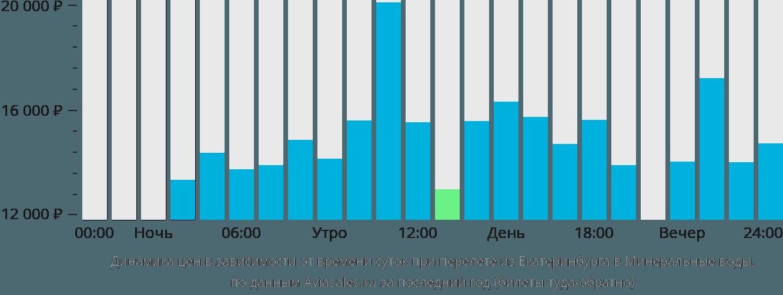 Динамика цен в зависимости от времени вылета из Екатеринбурга в Минеральные воды