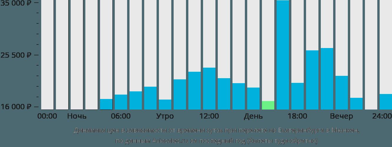 Динамика цен в зависимости от времени вылета из Екатеринбурга в Мюнхен