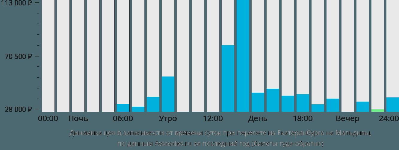 Динамика цен в зависимости от времени вылета из Екатеринбурга на Мальдивы