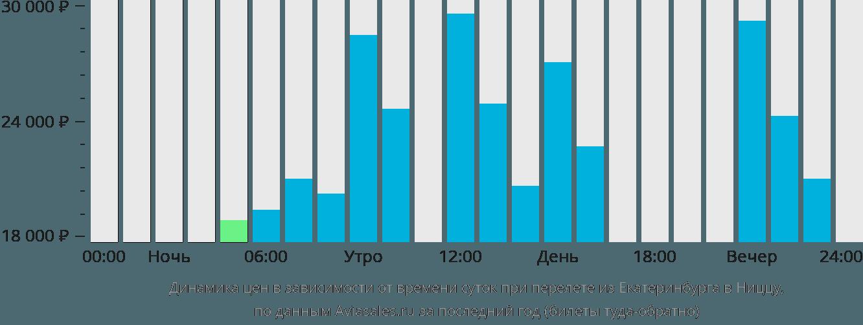 Динамика цен в зависимости от времени вылета из Екатеринбурга в Ниццу