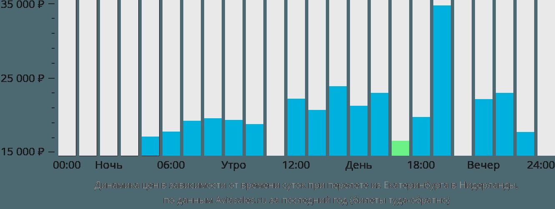 Динамика цен в зависимости от времени вылета из Екатеринбурга в Нидерланды