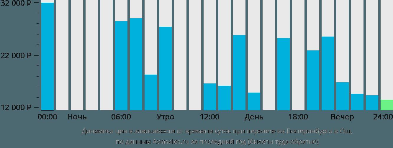 Динамика цен в зависимости от времени вылета из Екатеринбурга в Ош