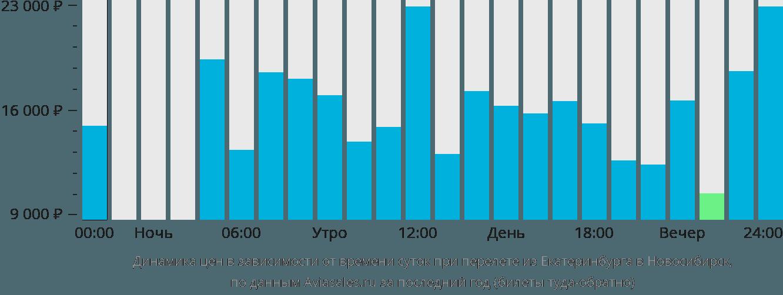 Динамика цен в зависимости от времени вылета из Екатеринбурга в Новосибирск
