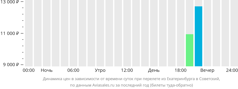 Динамика цен в зависимости от времени вылета из Екатеринбурга в Советский