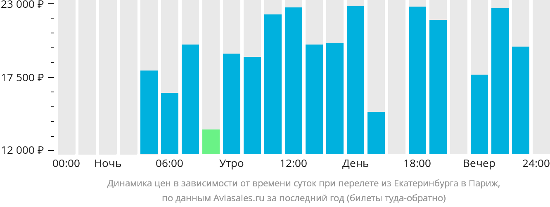 Динамика цен в зависимости от времени вылета из Екатеринбурга в Париж
