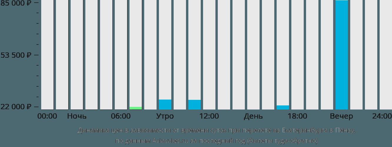 Динамика цен в зависимости от времени вылета из Екатеринбурга в Пензу