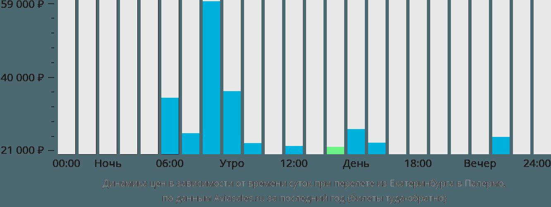 Динамика цен в зависимости от времени вылета из Екатеринбурга в Палермо
