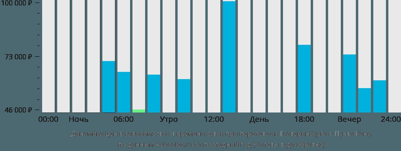 Динамика цен в зависимости от времени вылета из Екатеринбурга в Пунта-Кану