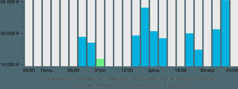 Сколько стоит билет на самолет из екатеринбурга до оренбурга как забронировать билет на самолет wizzair