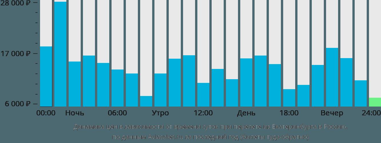 Динамика цен в зависимости от времени вылета из Екатеринбурга в Россию