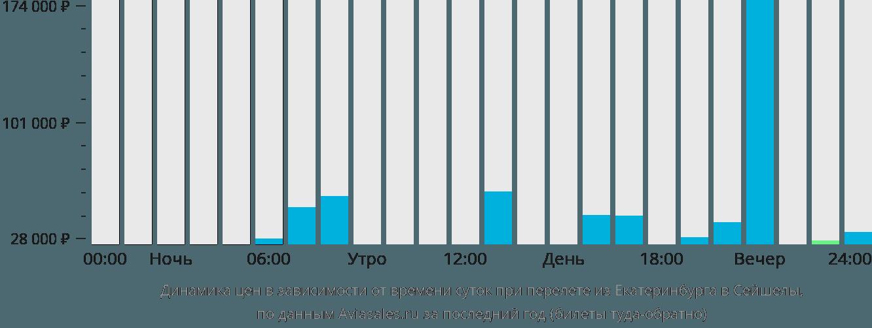 Динамика цен в зависимости от времени вылета из Екатеринбурга в Сейшелы