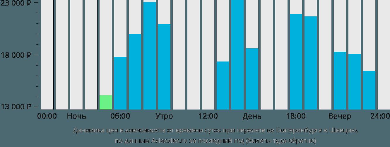 Динамика цен в зависимости от времени вылета из Екатеринбурга в Швецию