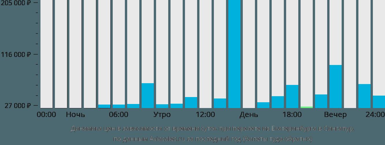 Динамика цен в зависимости от времени вылета из Екатеринбурга в Сингапур