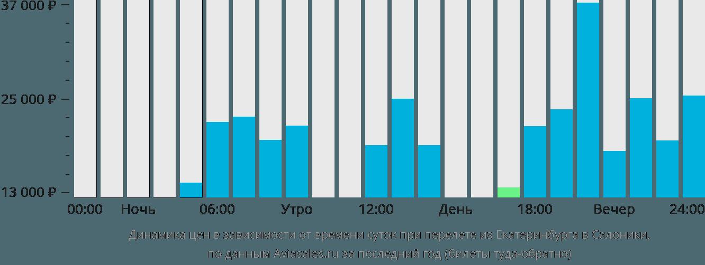 Динамика цен в зависимости от времени вылета из Екатеринбурга в Салоники
