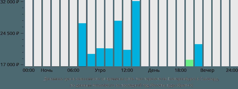 Динамика цен в зависимости от времени вылета из Екатеринбурга в Салехард