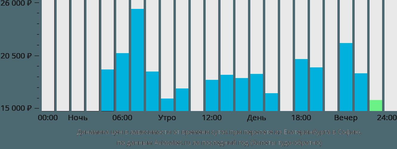 Динамика цен в зависимости от времени вылета из Екатеринбурга в Софию