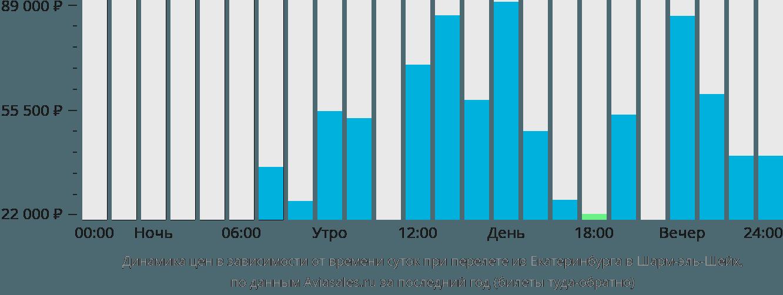 Динамика цен в зависимости от времени вылета из Екатеринбурга в Шарм-эль-Шейх