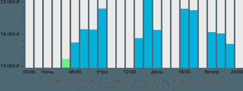 Динамика цен в зависимости от времени вылета из Екатеринбурга в Стокгольм