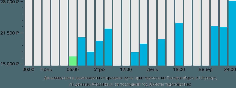 Динамика цен в зависимости от времени вылета из Екатеринбурга в Штутгарт