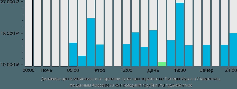 Динамика цен в зависимости от времени вылета из Екатеринбурга в Ставрополь