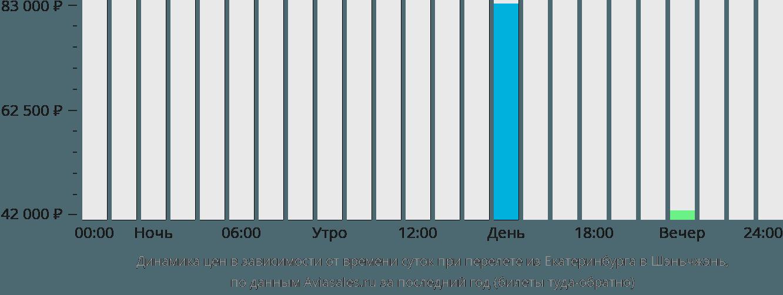 Динамика цен в зависимости от времени вылета из Екатеринбурга в Шэньчжэнь