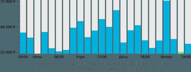 Динамика цен в зависимости от времени вылета из Екатеринбурга в Таиланд