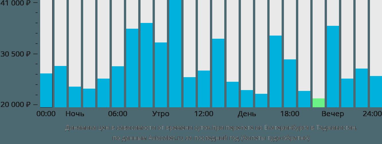 Динамика цен в зависимости от времени вылета из Екатеринбурга в Таджикистан