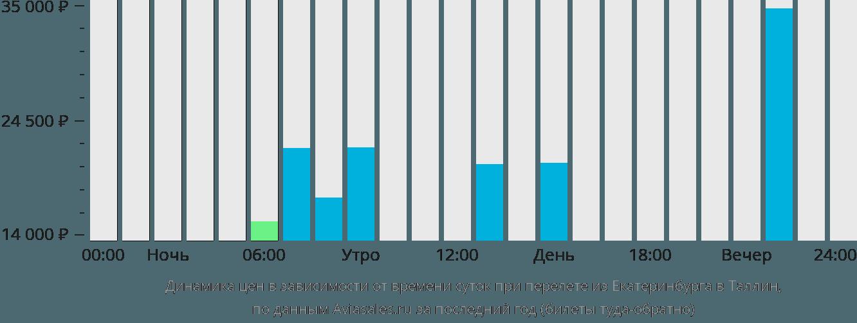 Динамика цен в зависимости от времени вылета из Екатеринбурга в Таллин