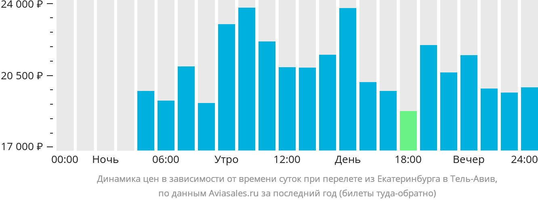 Динамика цен в зависимости от времени вылета из Екатеринбурга в Тель-Авив