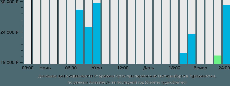 Динамика цен в зависимости от времени вылета из Екатеринбурга в Туркменистан