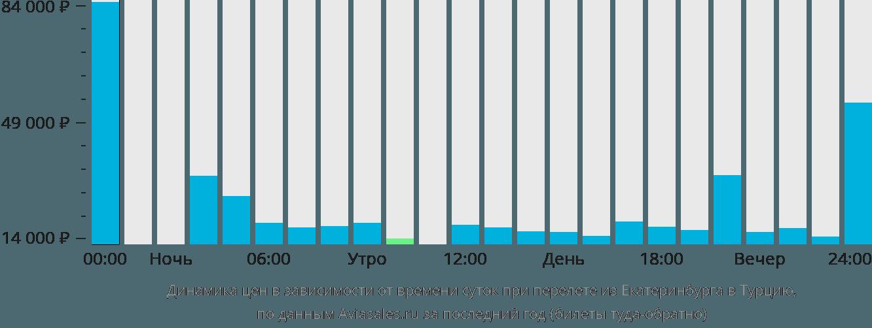 Динамика цен в зависимости от времени вылета из Екатеринбурга в Турцию