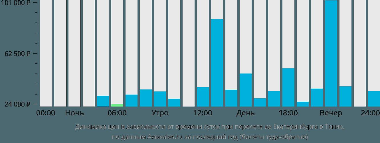 Динамика цен в зависимости от времени вылета из Екатеринбурга в Токио