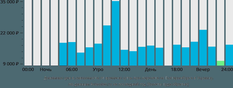 Динамика цен в зависимости от времени вылета из Екатеринбурга в Украину