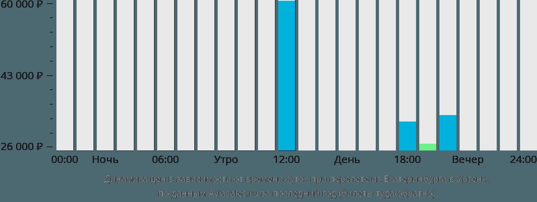 Динамика цен в зависимости от времени вылета из Екатеринбурга в Ургенч