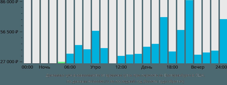 Динамика цен в зависимости от времени вылета из Екатеринбурга в США