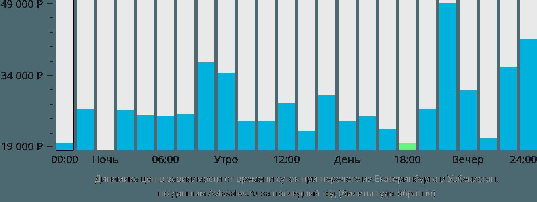 Динамика цен в зависимости от времени вылета из Екатеринбурга в Узбекистан