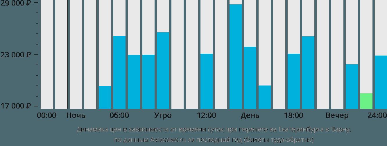 Динамика цен в зависимости от времени вылета из Екатеринбурга в Варну