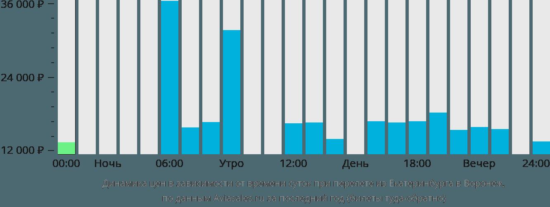Динамика цен в зависимости от времени вылета из Екатеринбурга в Воронеж