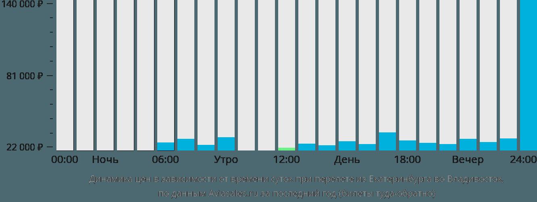 Динамика цен в зависимости от времени вылета из Екатеринбурга во Владивосток