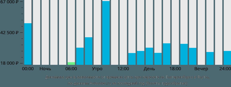 Динамика цен в зависимости от времени вылета из Екатеринбурга в Якутск