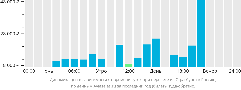 Динамика цен в зависимости от времени вылета из Страсбурга в Россию