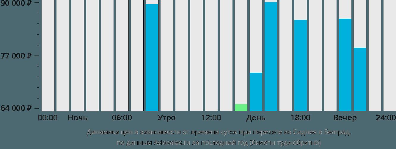 Динамика цен в зависимости от времени вылета из Сиднея в Белград