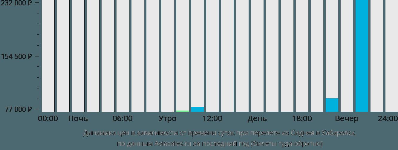 Динамика цен в зависимости от времени вылета из Сиднея в Хабаровск