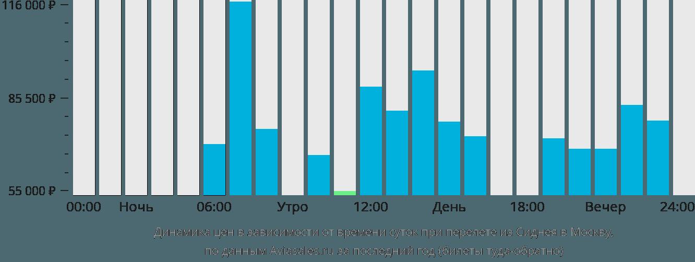 Динамика цен в зависимости от времени вылета из Сиднея в Москву