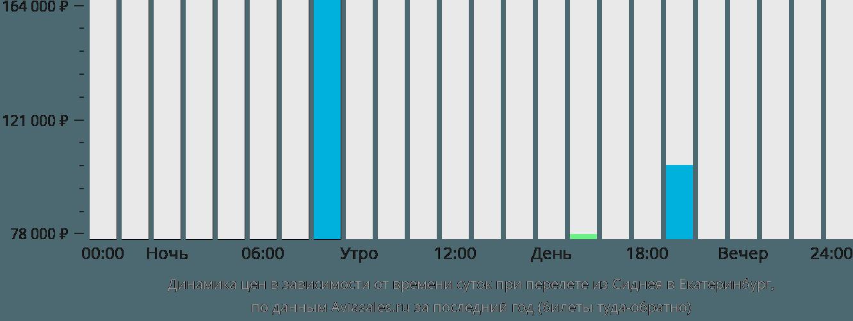 Динамика цен в зависимости от времени вылета из Сиднея в Екатеринбург